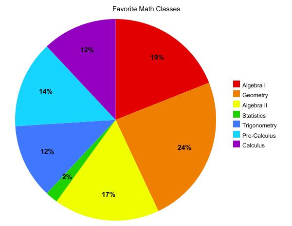 Math Favorites