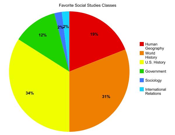Social Studies Favorites