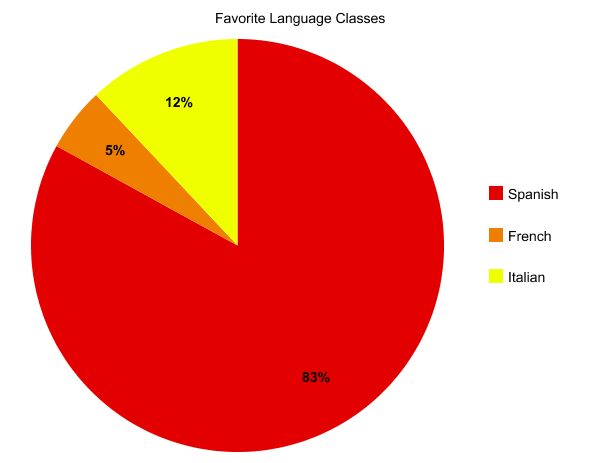 Language Favorites