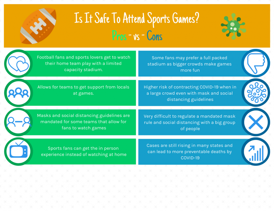 With people attending football games during this time, there are many potential health risks. A good way to determine whether or not you should attend a NFL game is making a list of pros and cons.