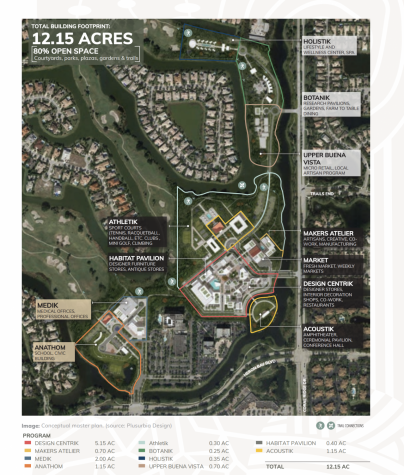 Current map of Emporiums plan for 70 acres of Heron Bay Golf Course, including garden pavilions, retail, fresh markets, amphitheaters and more. This plan is not set in stone and is a rough draft that will be discussed with NSID, the City of Parkland, and City of Coral Springs.